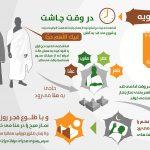 6- یوم الترویه (اعمال روز هشتم ذی الحجة)
